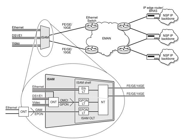 Basic 7360 ISAM FX network topology