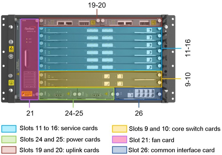 FiberHome AN5516-06Slot Classification